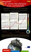 Cambio climático. Últimas noticias: el planeta se calienta