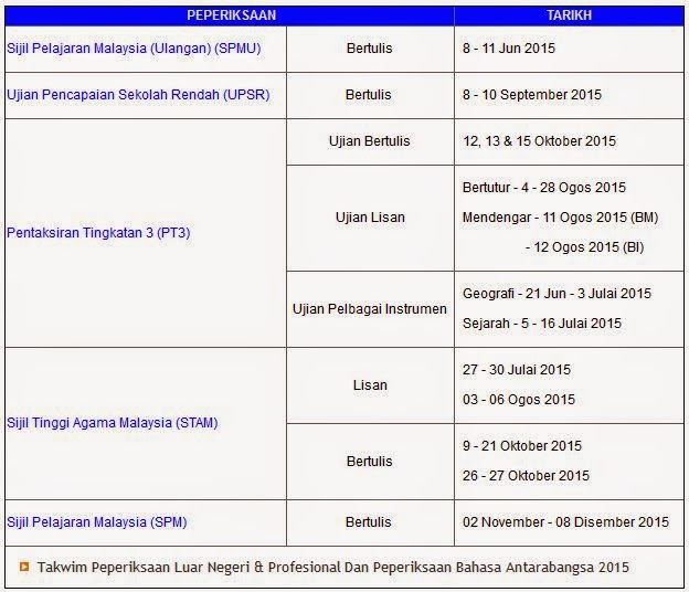 UPSR 2015 Date, SPM 2015 Exam Calendar & PT3 2015 Test Dates