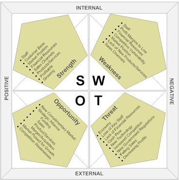 swot analysis of grupo modelo Free swot template choose from 3 templates meticulously prepared by experienced professionals to ensure your swot analysis does what it is designed to do.