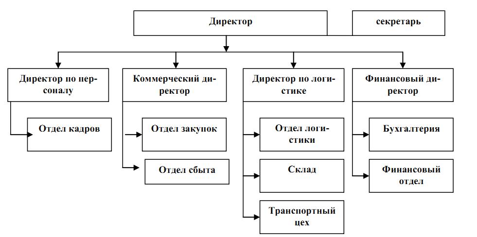 rabamaster Отчет о практике для группы Организационная структура предприятия Рога и копыта