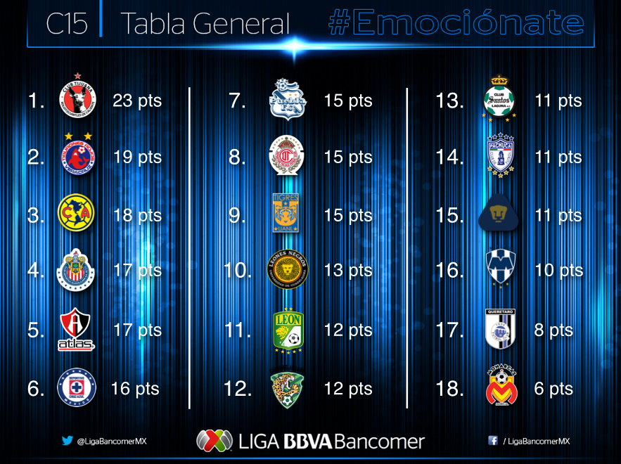 Tabla General Liga MX Jornada 10
