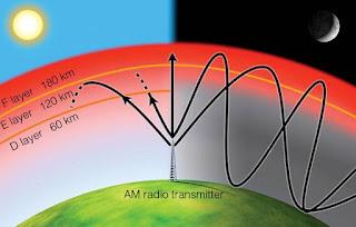 Karakteristik dan Ciri-ciri Lapisan Stratosfer dan Termosfer atau Ionosfer