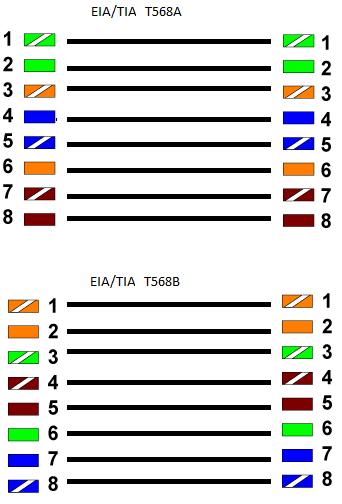 EIA/TIA T568A y T568B