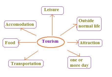 tourism definition