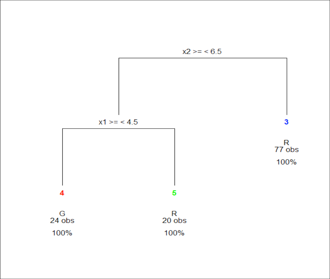 Econometric sense decision tree basics in sas and r red what you end up with in the end is a set of rectangles defined by a set of rules that can be visualized by a tree diagram see visualization pooptronica Image collections