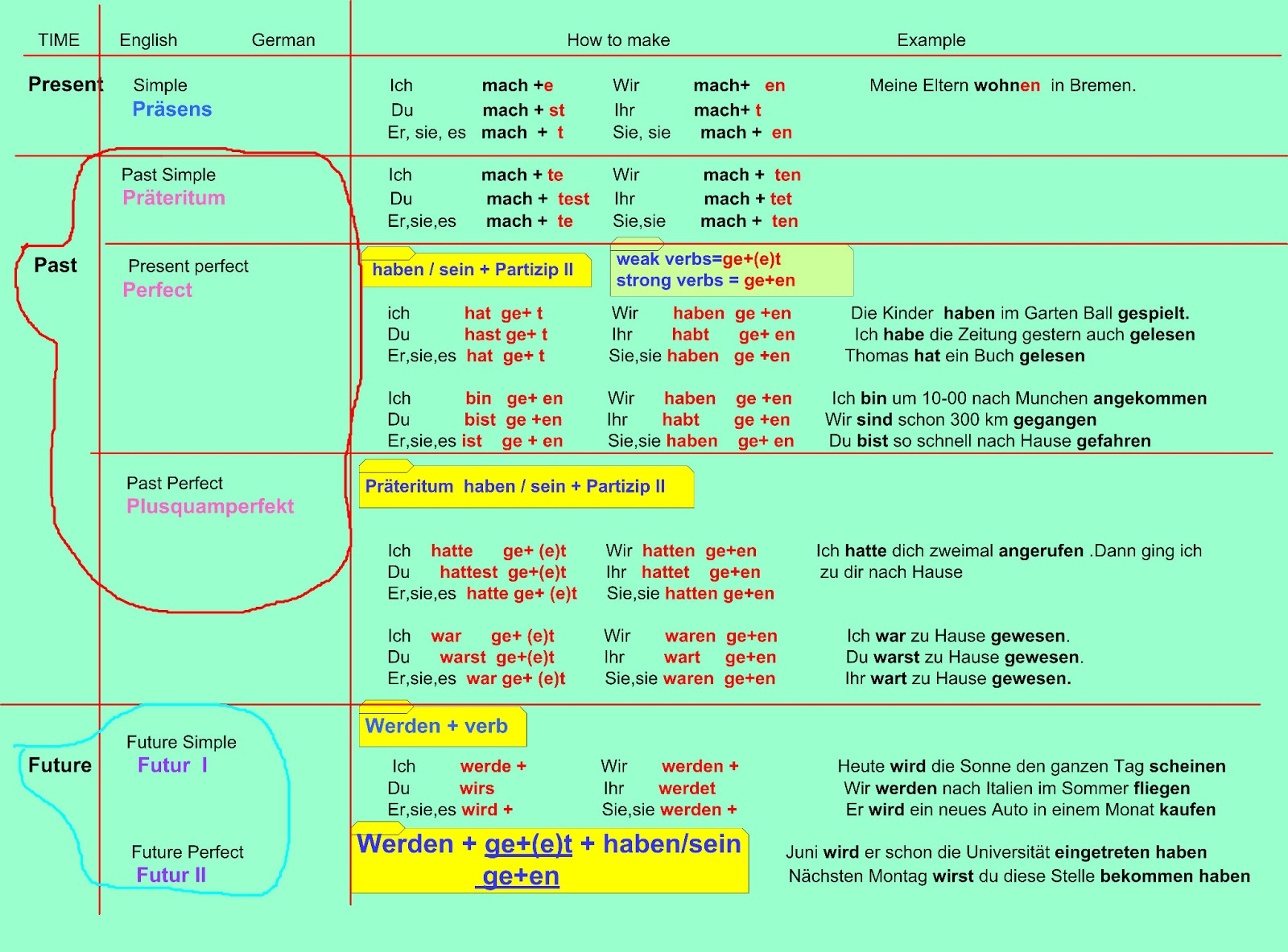 learn different languages with tips: German tenses table