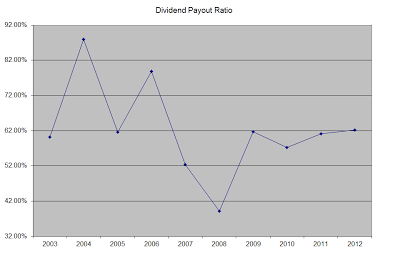 DPR2013 Unilever Still a Solid Dividend Paying Machine