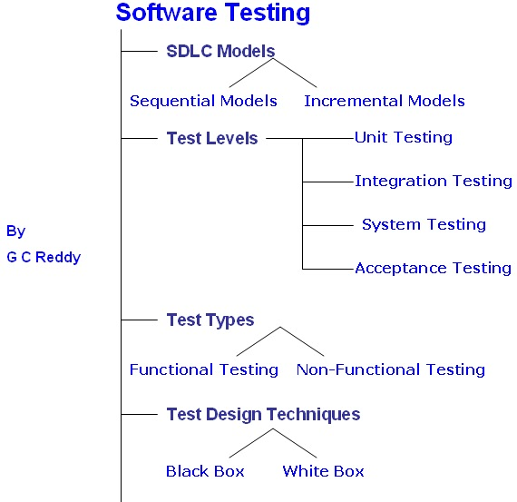 resume for software testing
