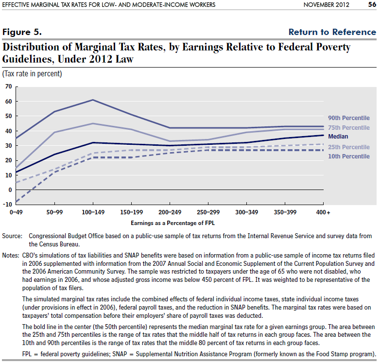 CBO: Figure 5 - Distribution of Marginal Tax Rates, by Earnings Relative to Federal Poverty Guidelines, Under 2012 Law