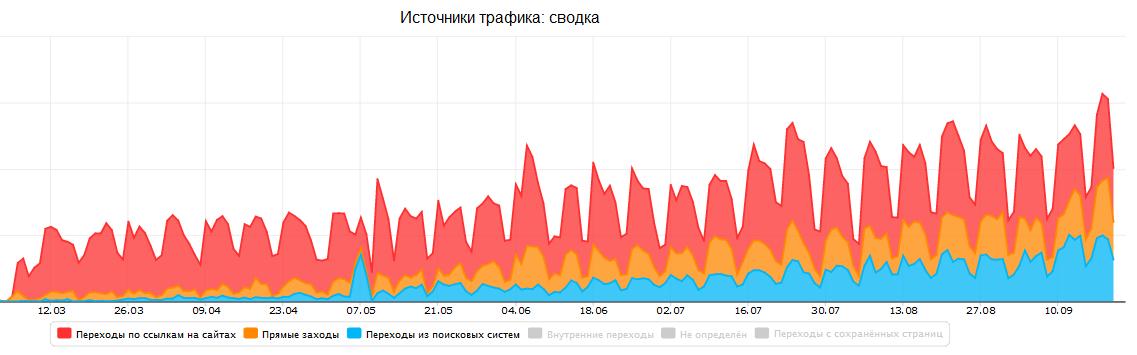 клиентские сообщества индексация поисковиками Уральского Банка Реконструкции и Развития