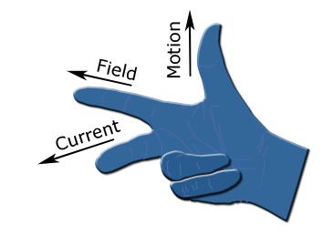 Principle of DC Generator - Fleming's Right Hand Rule