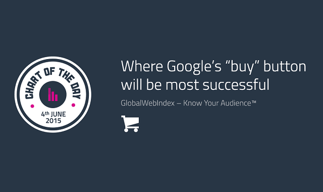 "Where Google's ""Buy"" Button Will be Most Successful"