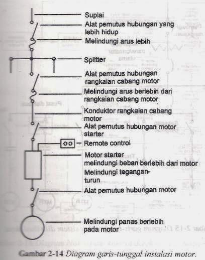 Im an industrial engineering diagram garis tunggal sering dijumpai untuk menunjukkan pemutusan utama major switching dan desain roda gigi pemindah switchgear di mana banyak ccuart Images