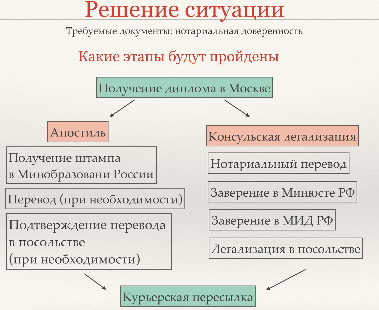 Консульская легализация Апостиль Российский диплом за границей