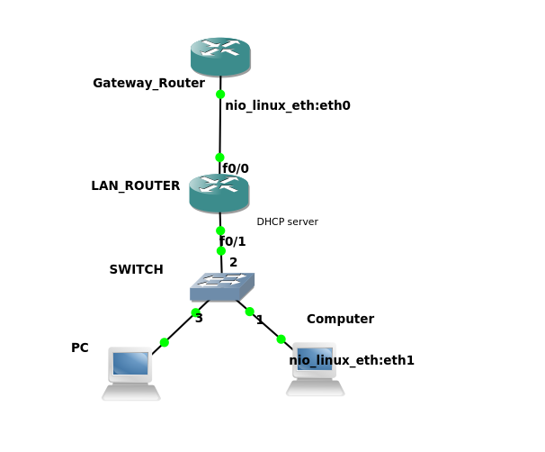 My home lab basic dhcp on cisco router for Cisco show pool dhcp