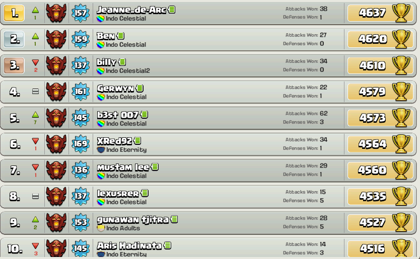 Update 5 April 2015 TOP 10 Players COC Indonesia