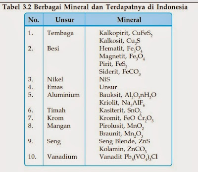 Materi Kimia : Kimia Unsur serta Soal Kimia Unsur