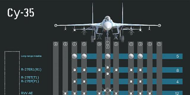 Su-35 memiliki 12 weapon station yang berada di sayap, wingtip, dan badan pesawat