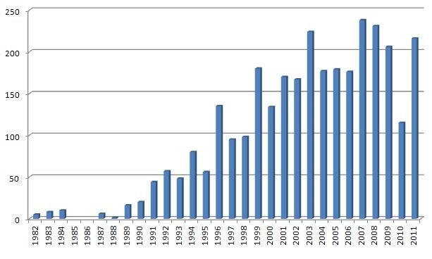 courbe de croissance terre neuve
