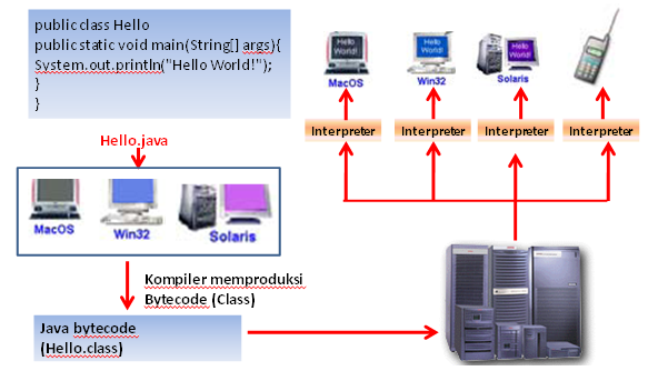 How Java Works?