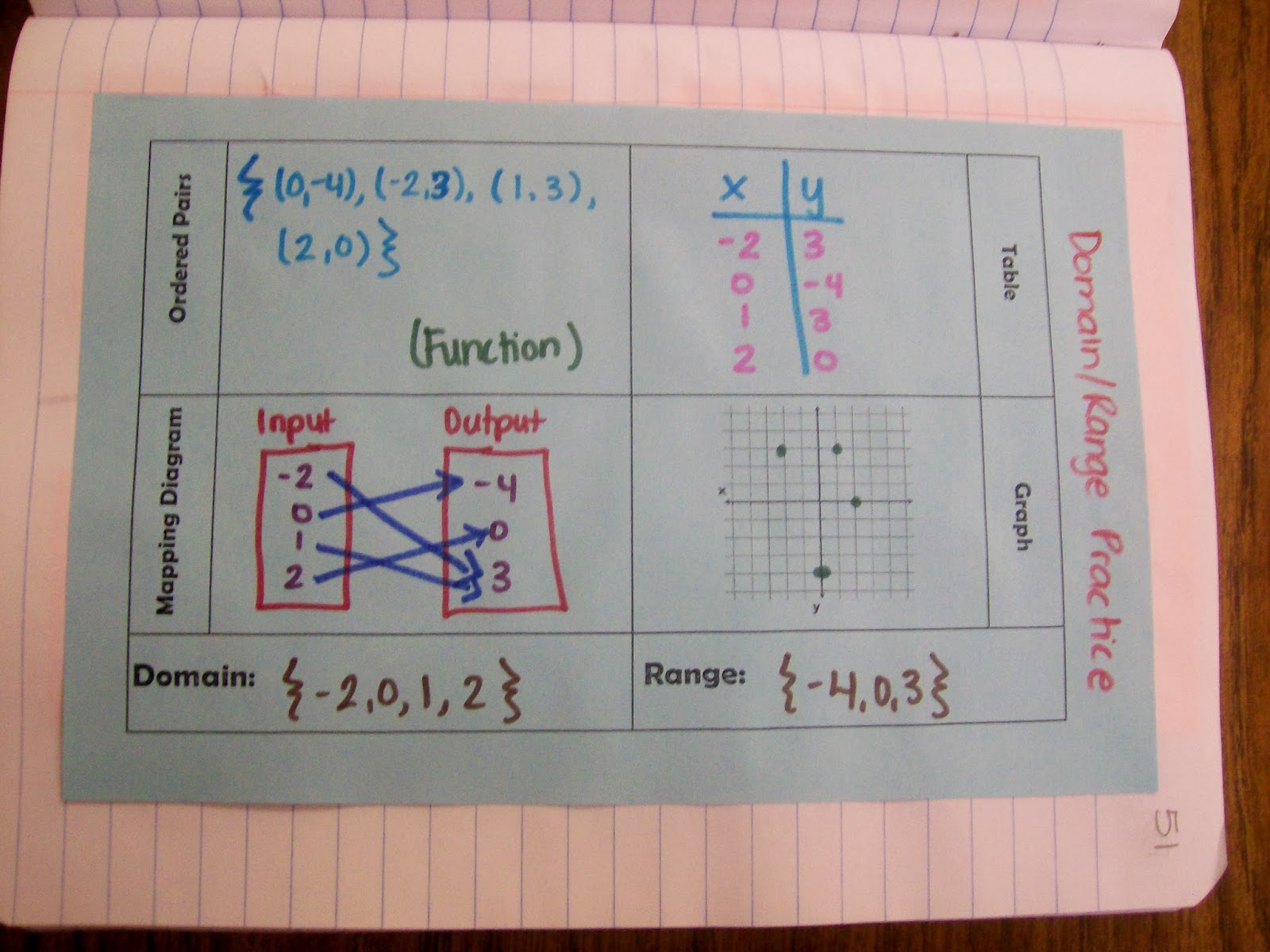 Math Love Algebra 1 Introduction to Relations and Functions – Domain and Range Worksheets with Answers