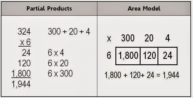 how to find the fourth partial sum maple