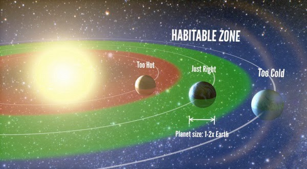 Ilmuwan Masih Mencari Planet Layak Huni