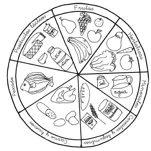 Plato del buen comer para imprimir y colorear - Imagui
