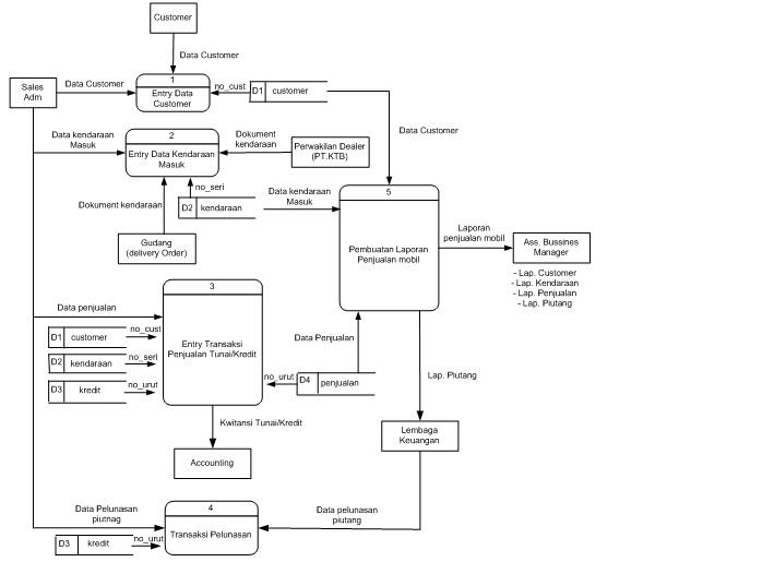 Inspiration mengenal beberapa kasus perancangan terstruktur dfd level 1 dari sistem informasi penjualan mobil pada ptbudi motor dilihat pada gambar 12 dibawah ini ccuart Images