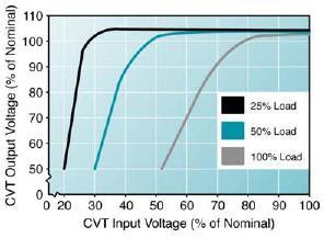 Constant Voltage Transformer Voltage Regulation According to its Loading Percentage