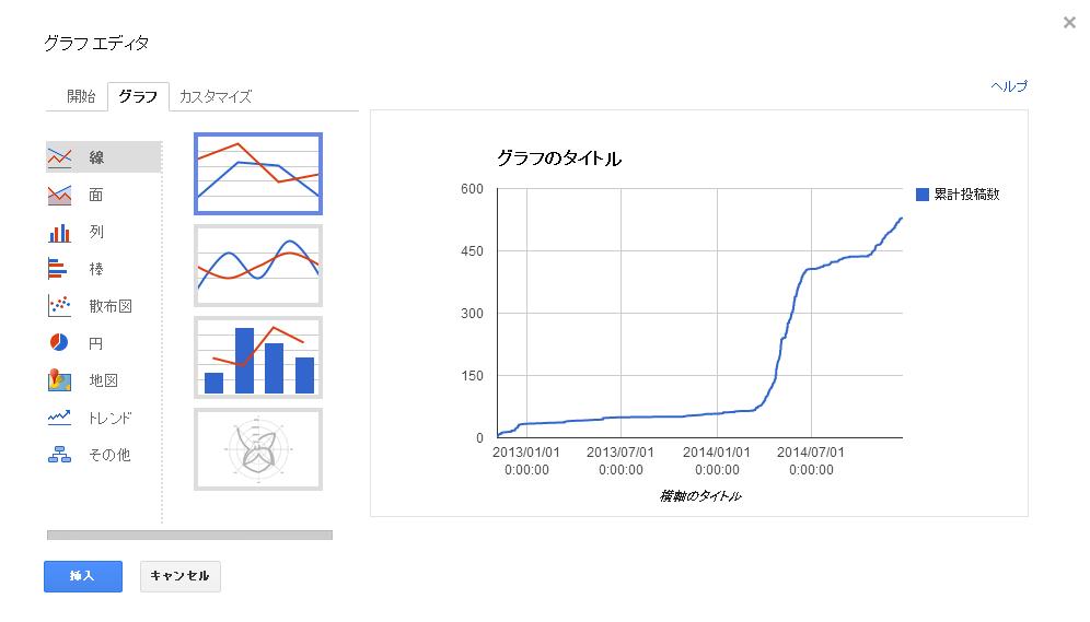 Google Drive スプレッドシート 「グラフ」タブから線→折れ線グラフを選択