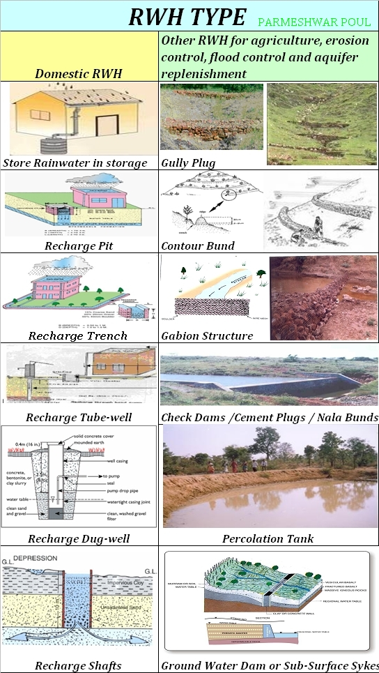 essay on rainwater harvesting in india