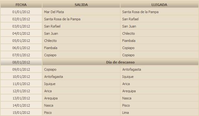 Rally/Raid Dakar 2012 - etapas