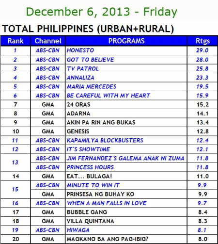 National TV Ratings (Dec 6)