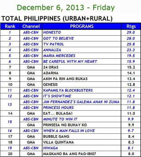 National TV Ratings (Dec 6)