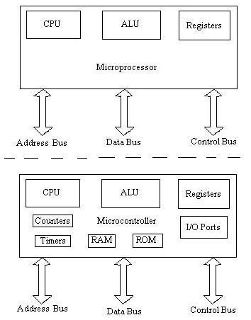 JM505 Microcontroller and Microprocesor microprocessor vs