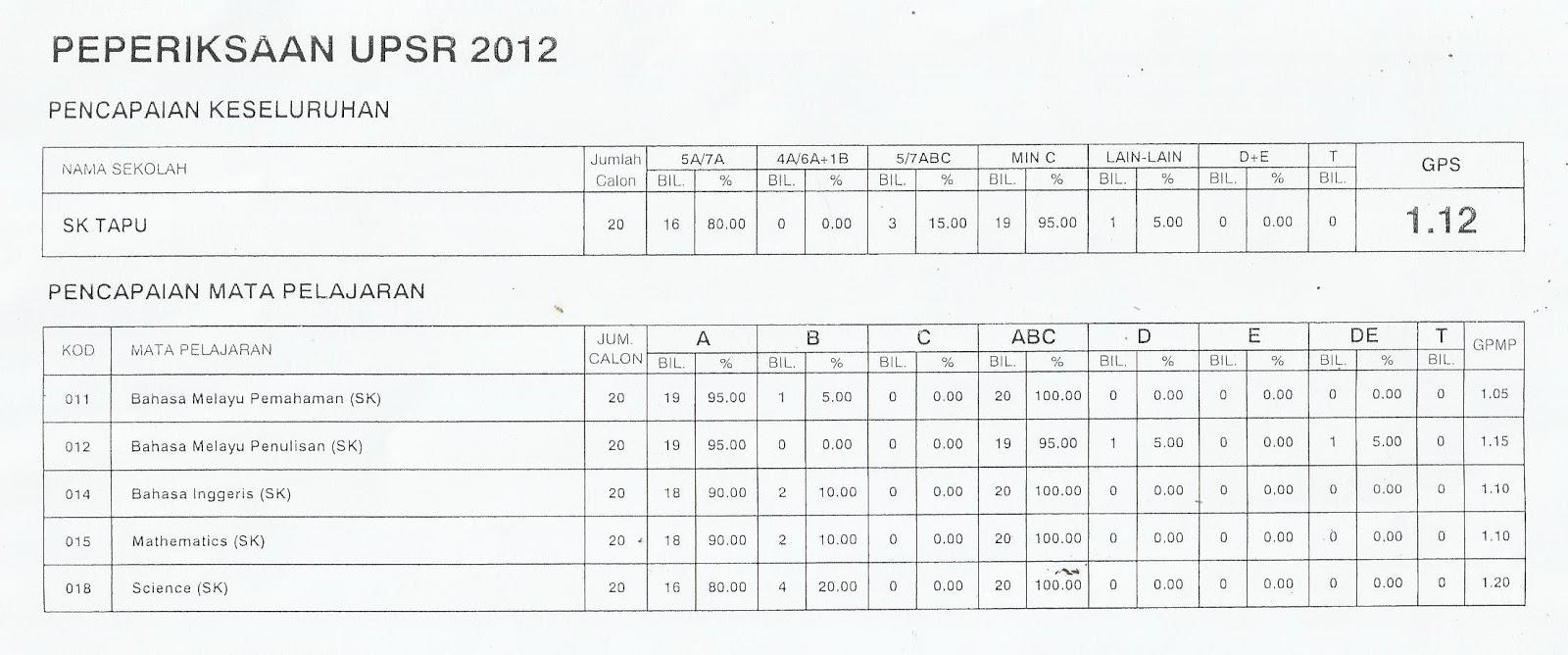 UPSR 2012 :Tahniah dan Terima Kasih