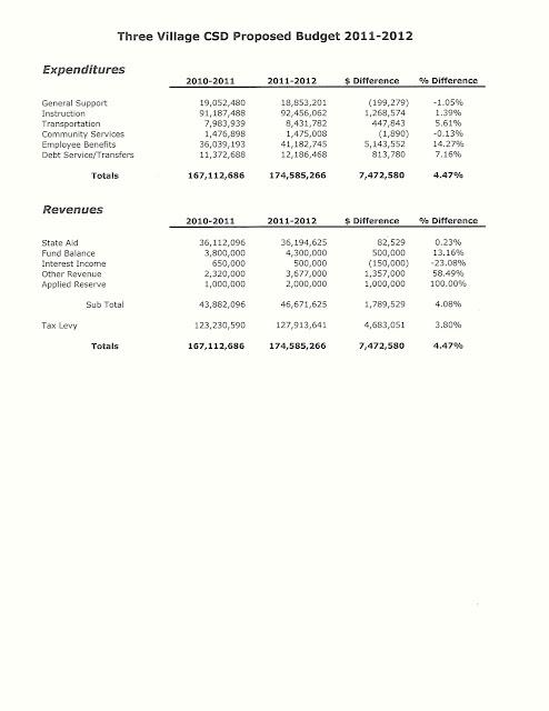 Three village school budget summary 2011-2012