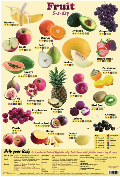 Fruit diet chart for weight loss
