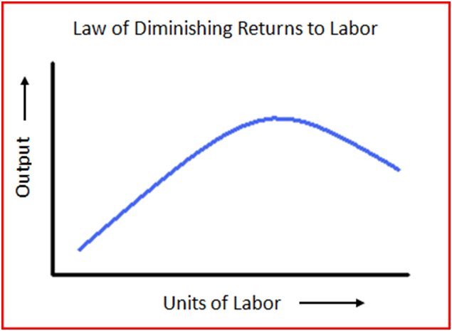 starbucks law of diminishing marginal productivity 1- according to the law of diminishing returns: a the marginal product falls as more units of a variable factorare added to a fixed factor b marginal utility falls as more units of a product areconsumed.