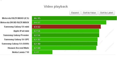 Con la batteria da 1800 mah del Galaxy S IV Mini potrete riprodurre video per ben 13 ore e 12 minuti: un valore eccellente!