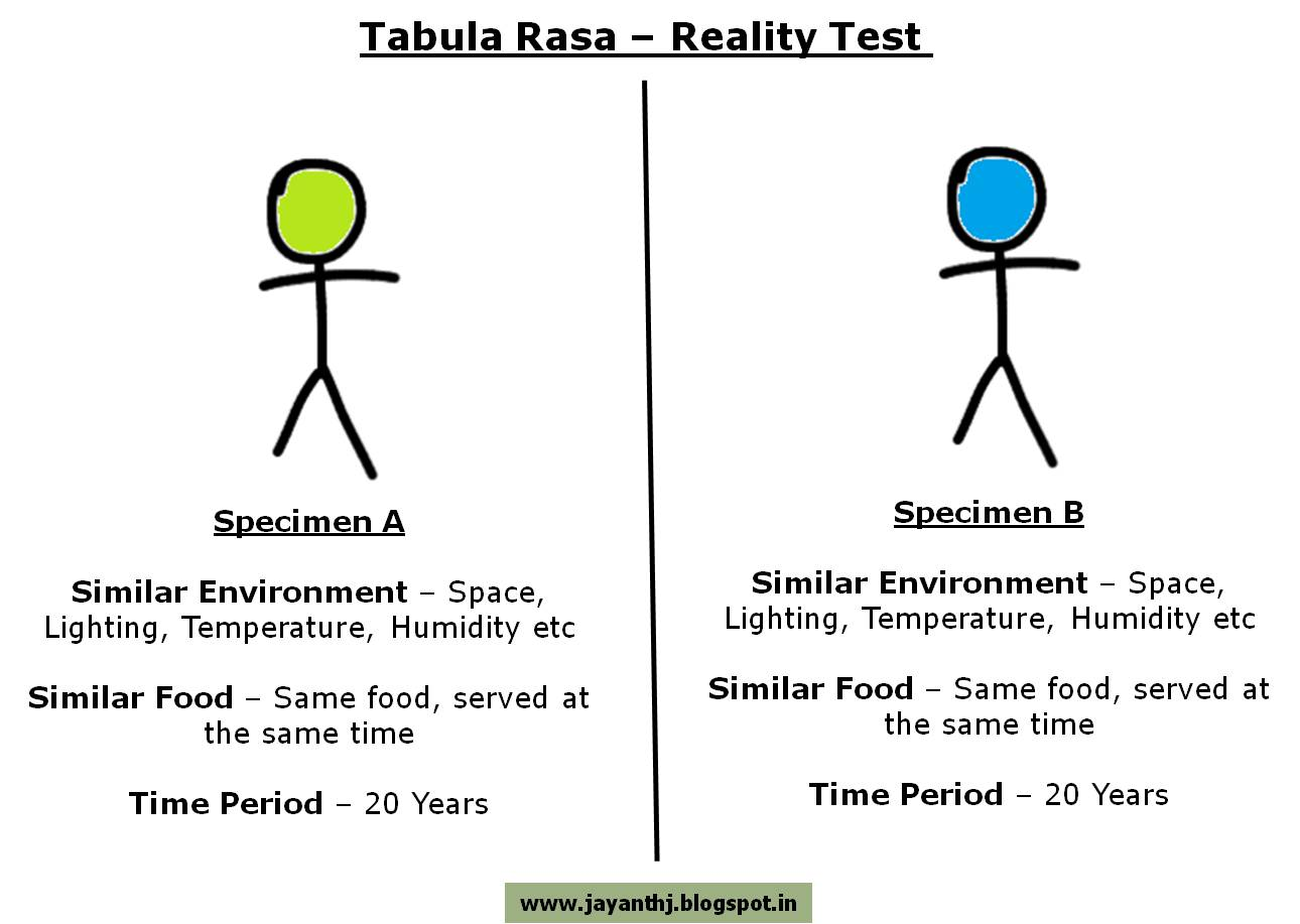 an argument in favor of the tabula rasa theory Tabula rasa thus implies that individual human beings are born blank (with no built-in mental content), and that their identity is defined entirely by their experiences and sensory perceptions of the outside world in general terms, the contention that we start life literally from scratch can be said to imply a.