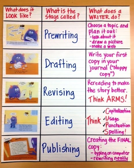 3rd grade writing process The writing process, writing, third grade english language arts standards, grade level help, internet 4 classrooms internet resources, teachers, students.