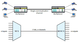 Pengertian Multiplexing