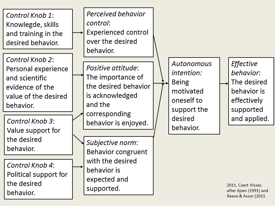 intervention developed from theory of planned behaviour Interventions designed to change behavior can be directed at one or more of its   the theory of planned behavior can provide general guidelines  described.