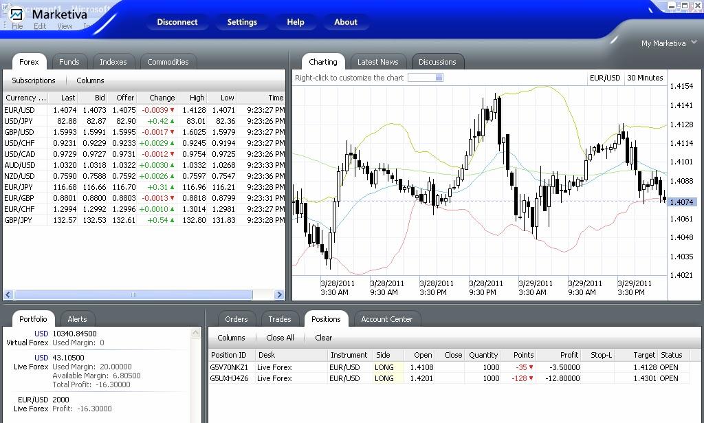 Trading valas