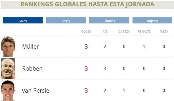 Ranking goleadores Mundial