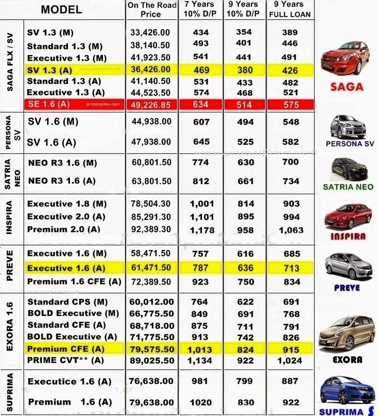 Proton Car Price List
