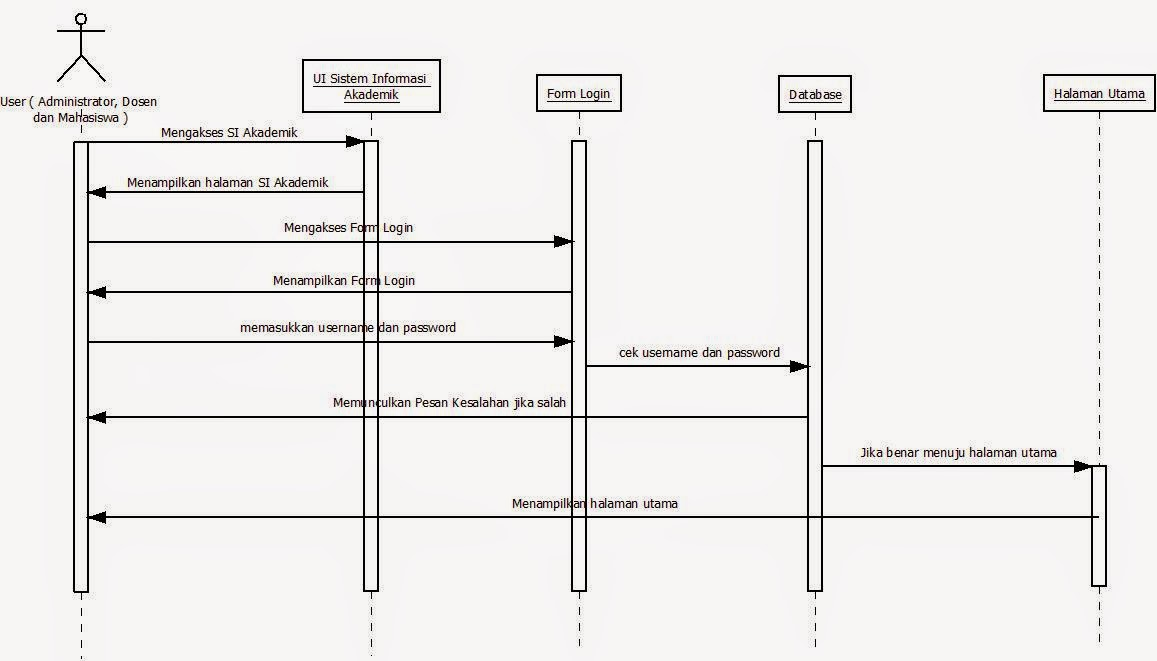 Use Case Diagram Squence Diagram Worldictionary