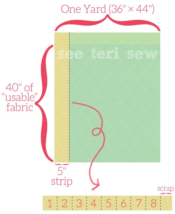 How to figure out the number of strips needed for squares | See Teri Sew